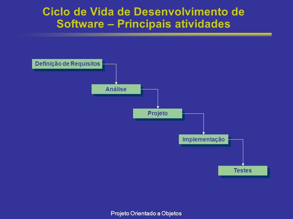 Ciclo de Vida de Desenvolvimento de Software – Principais atividades
