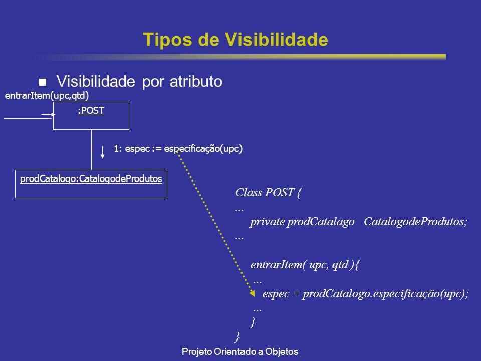 Tipos de Visibilidade Visibilidade por atributo Class POST { ...