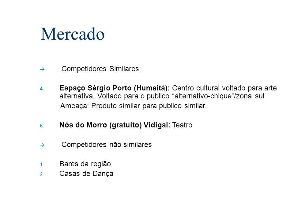 Mercado Competidores Similares: