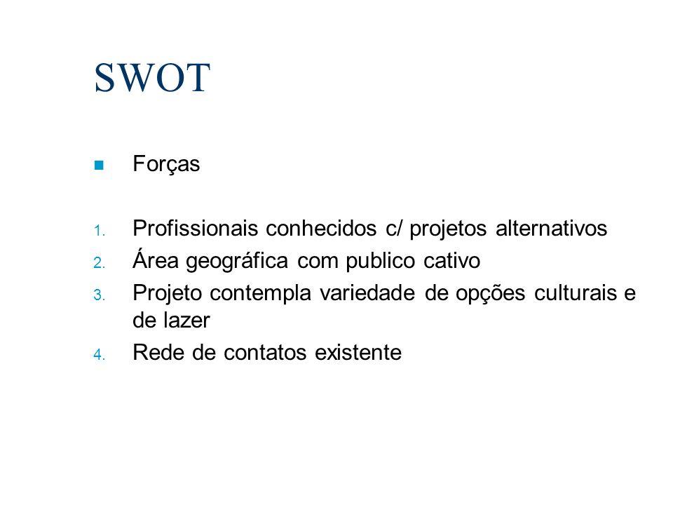 SWOT Forças Profissionais conhecidos c/ projetos alternativos