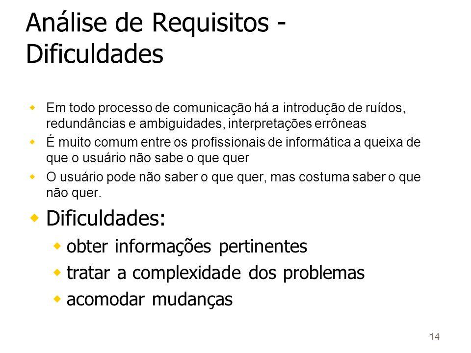 Análise de Requisitos - Dificuldades