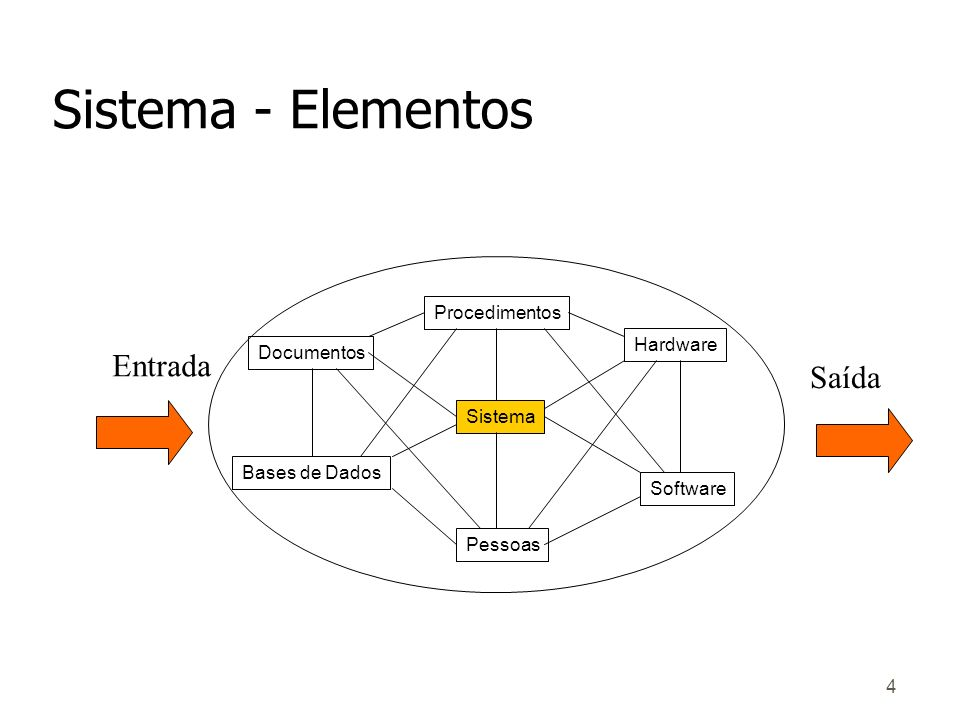 Sistema - Elementos Entrada Saída Procedimentos Hardware Documentos