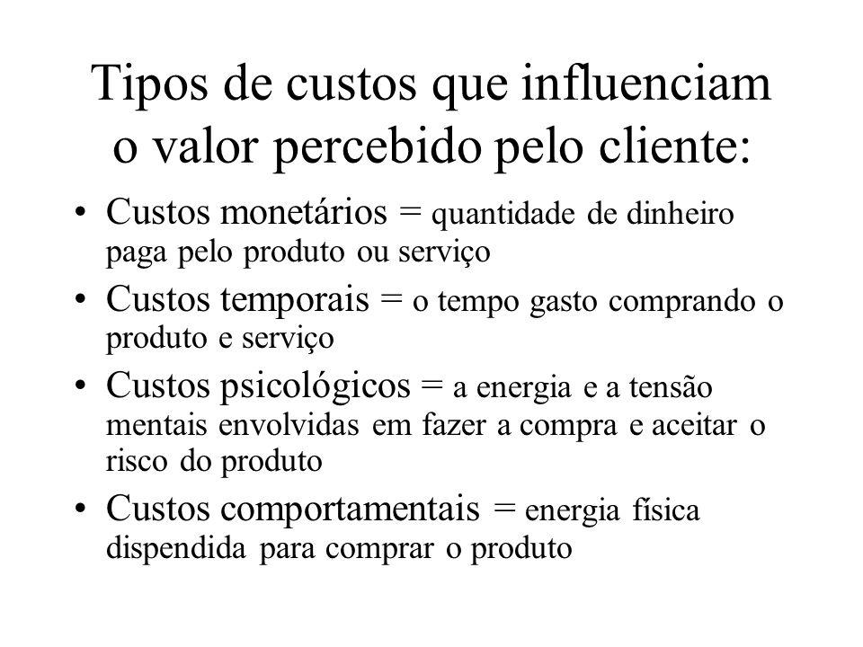 Tipos de custos que influenciam o valor percebido pelo cliente: