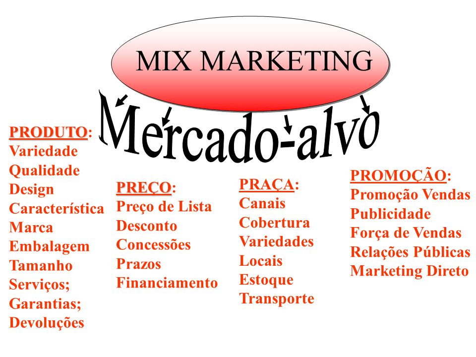 MIX MARKETING Mercado-alvo