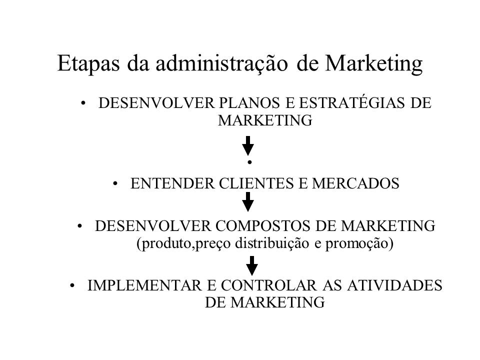 Etapas da administração de Marketing