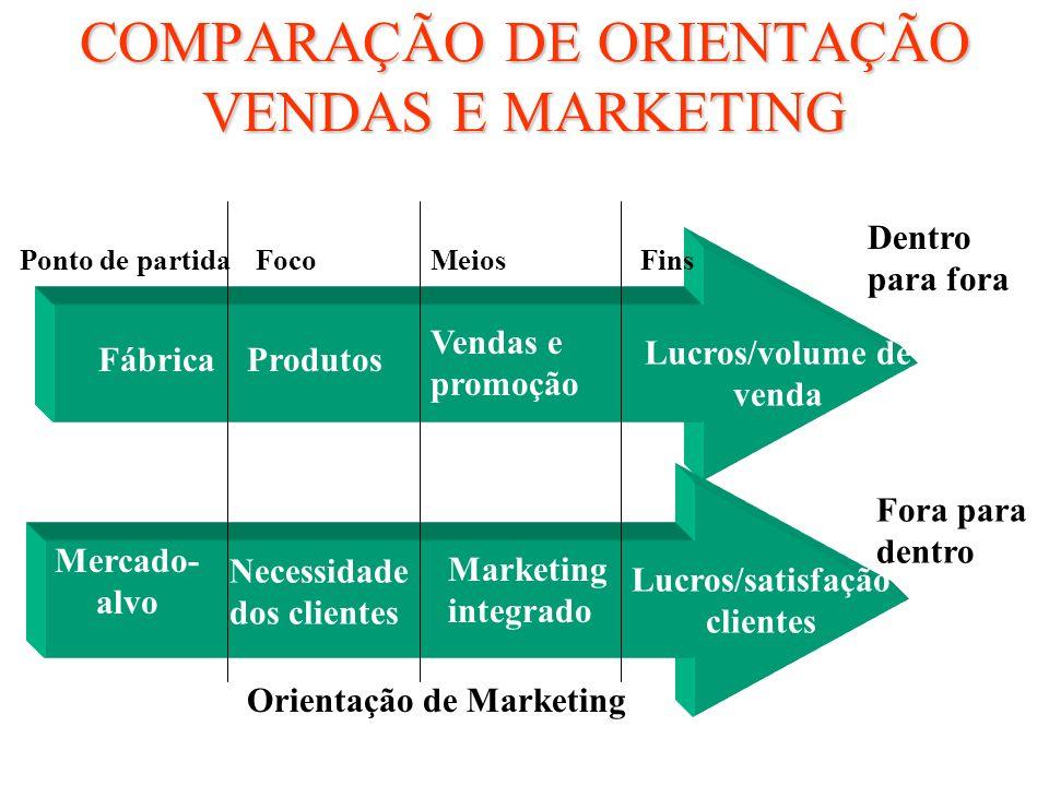 COMPARAÇÃO DE ORIENTAÇÃO VENDAS E MARKETING