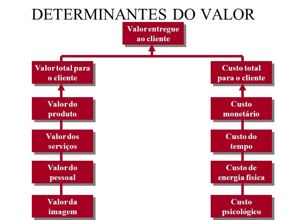 DETERMINANTES DO VALOR