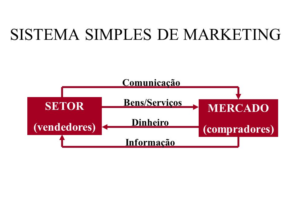 SISTEMA SIMPLES DE MARKETING