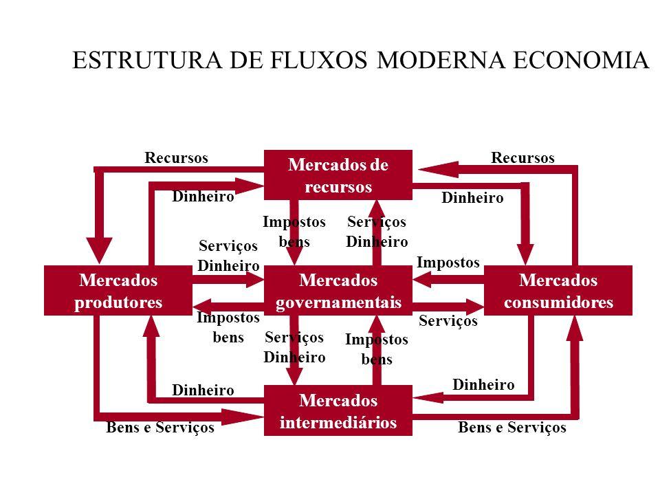 ESTRUTURA DE FLUXOS MODERNA ECONOMIA