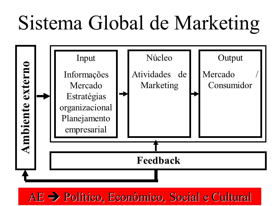 Sistema Global de Marketing