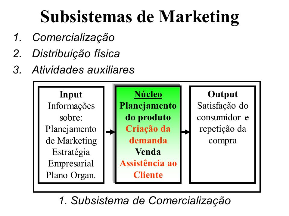 Subsistemas de Marketing
