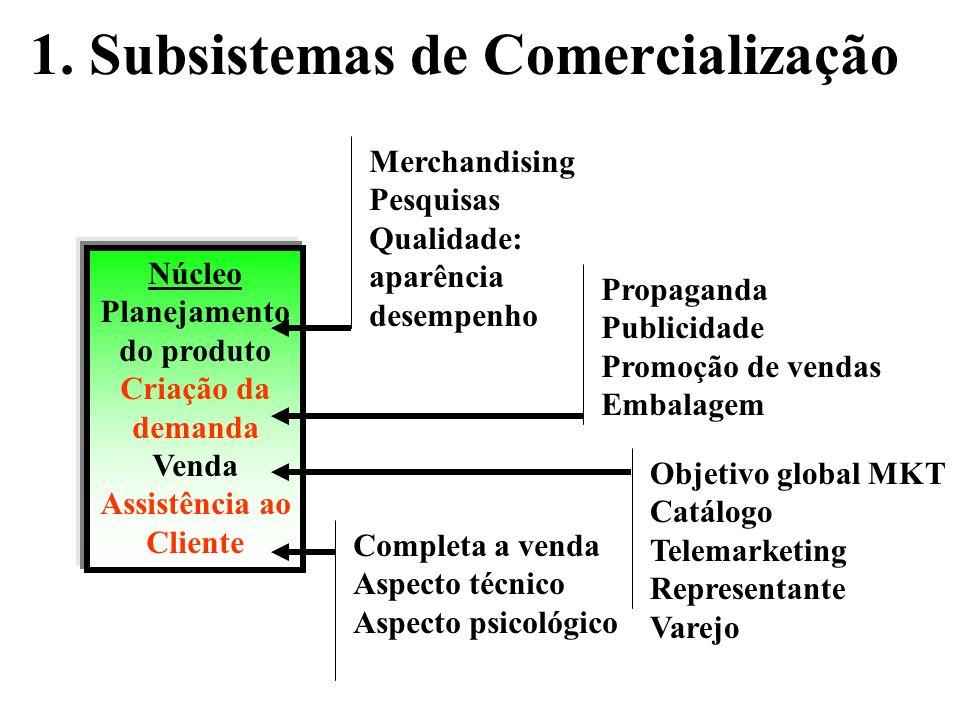 1. Subsistemas de Comercialização