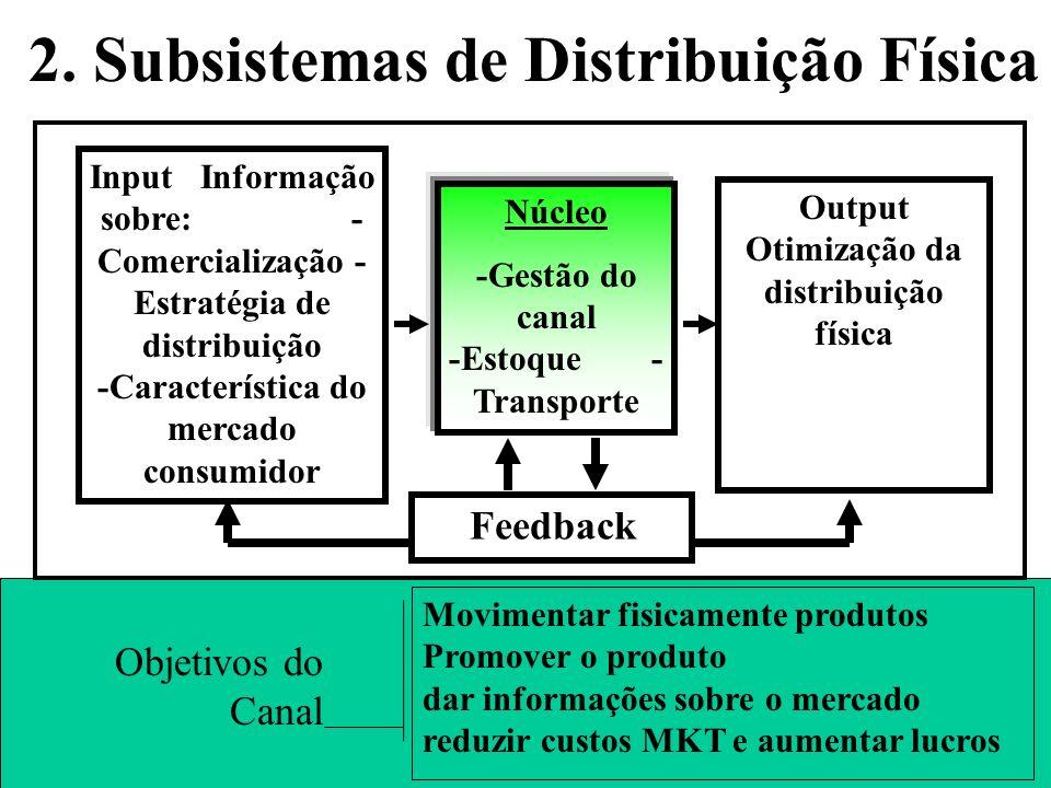 2. Subsistemas de Distribuição Física