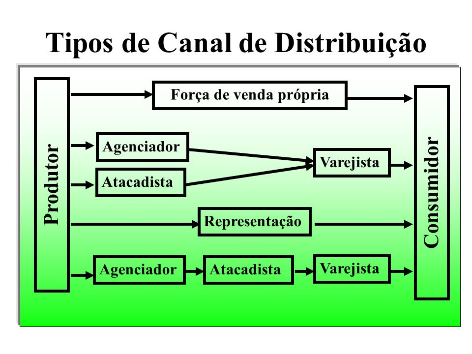Tipos de Canal de Distribuição