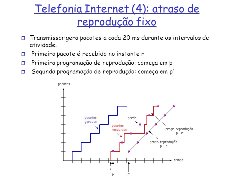 Telefonia Internet (4): atraso de reprodução fixo