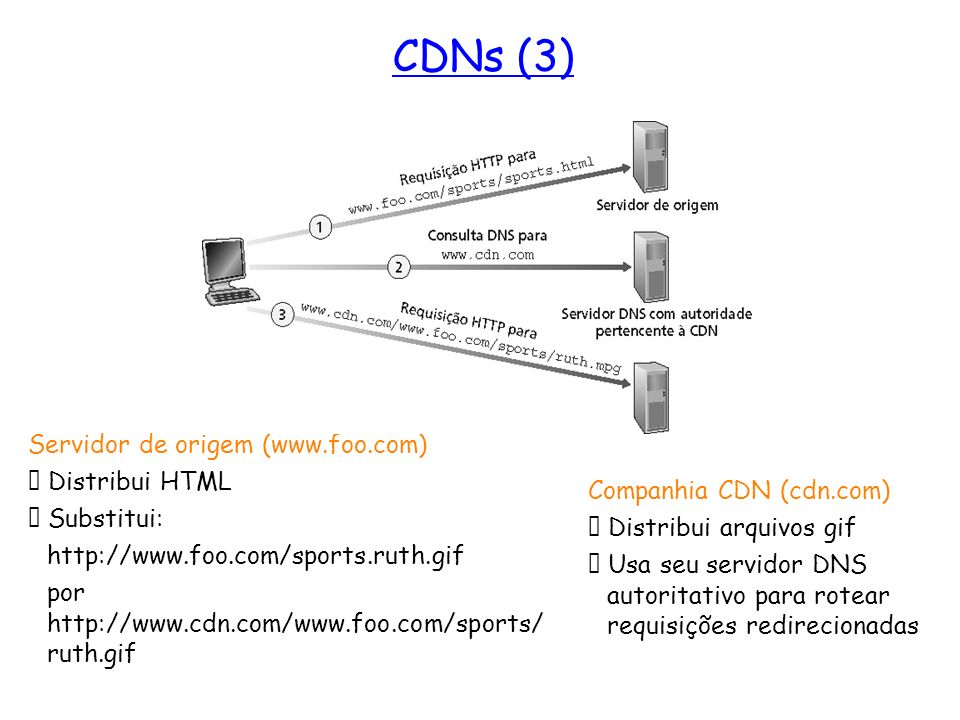 CDNs (3) Servidor de origem (www.foo.com)  Distribui HTML