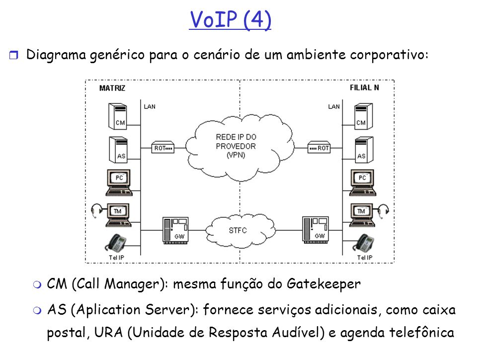 VoIP (4) Diagrama genérico para o cenário de um ambiente corporativo: