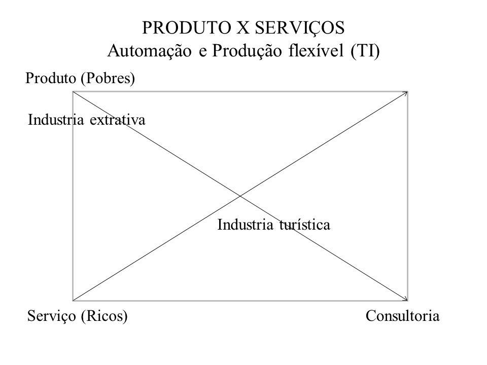 PRODUTO X SERVIÇOS Automação e Produção flexível (TI)
