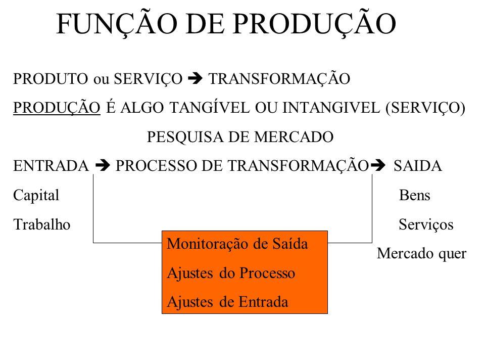 FUNÇÃO DE PRODUÇÃO PRODUTO ou SERVIÇO  TRANSFORMAÇÃO