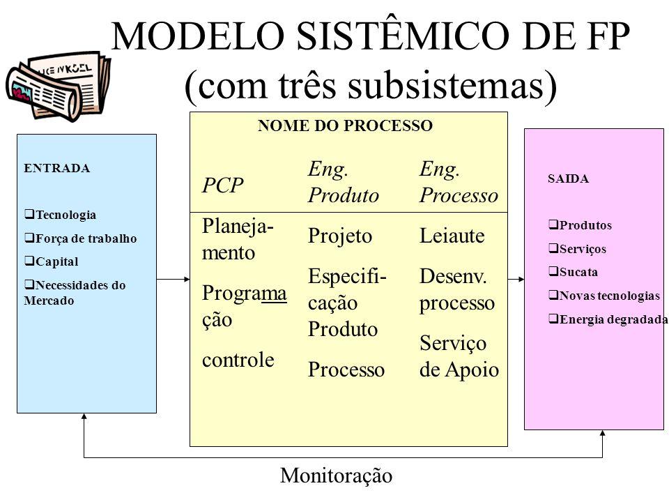 MODELO SISTÊMICO DE FP (com três subsistemas)