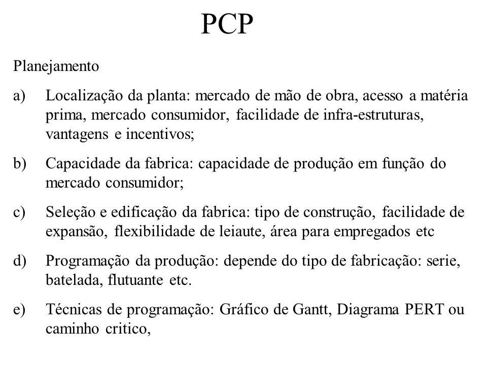 PCP Planejamento.