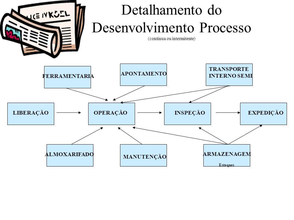Detalhamento do Desenvolvimento Processo (continua ou intermitente)