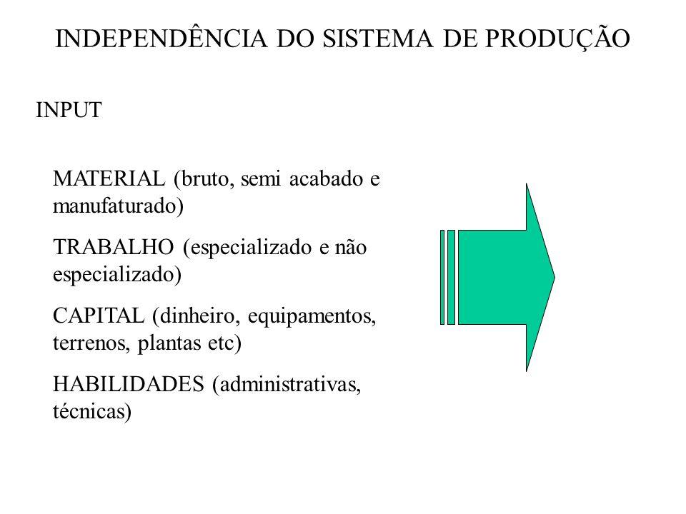 INDEPENDÊNCIA DO SISTEMA DE PRODUÇÃO