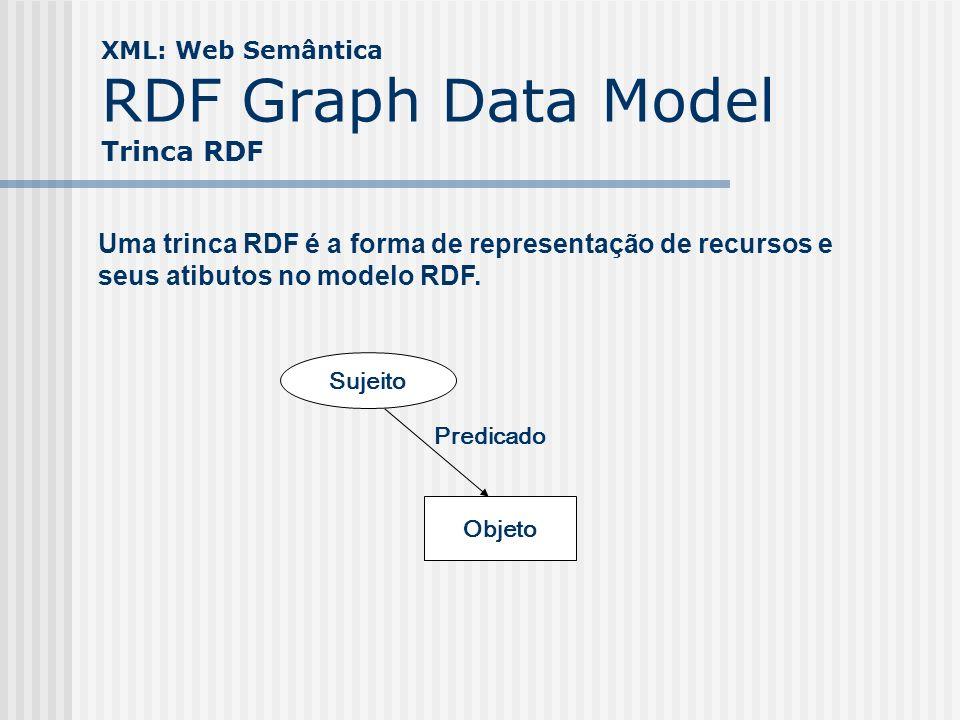 XML: Web Semântica RDF Graph Data Model Trinca RDF