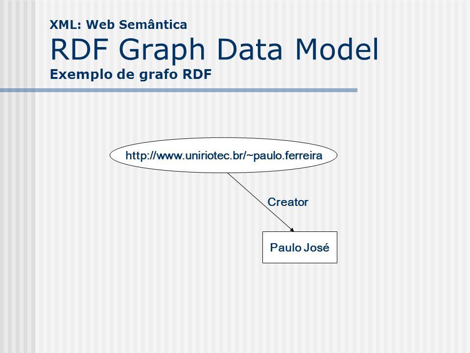 XML: Web Semântica RDF Graph Data Model Exemplo de grafo RDF