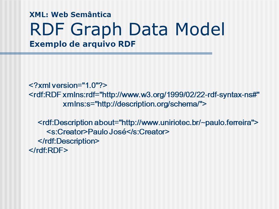 XML: Web Semântica RDF Graph Data Model Exemplo de arquivo RDF