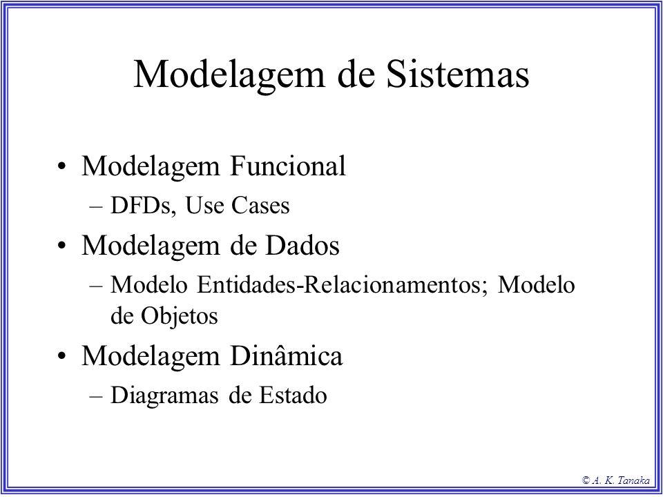 Modelagem de Sistemas Modelagem Funcional Modelagem de Dados