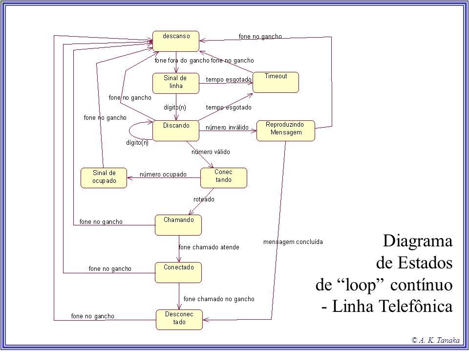 Diagrama de Estados de loop contínuo - Linha Telefônica