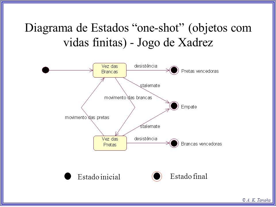 Diagrama de Estados one-shot (objetos com vidas finitas) - Jogo de Xadrez