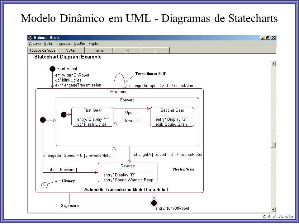Modelo Dinâmico em UML - Diagramas de Statecharts