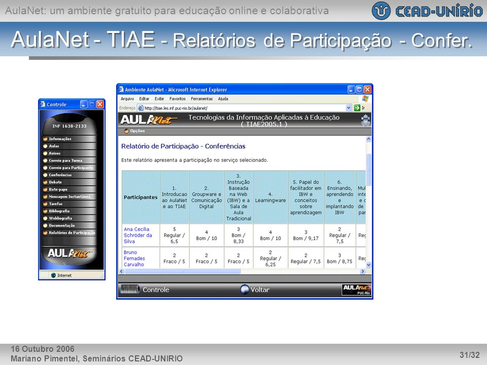 AulaNet - TIAE - Relatórios de Participação - Confer.