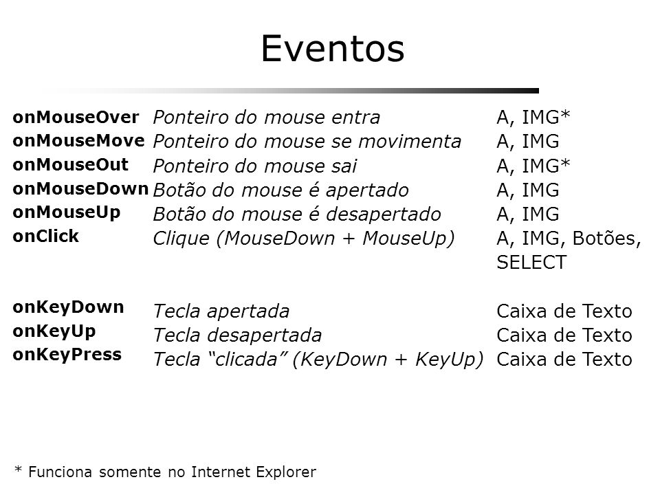 Eventos Ponteiro do mouse entra Ponteiro do mouse se movimenta
