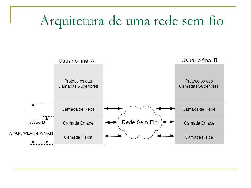 Arquitetura de uma rede sem fio