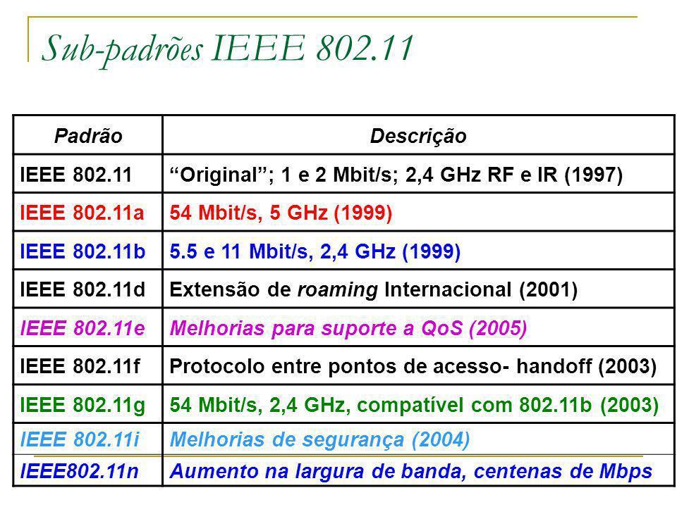 Sub-padrões IEEE 802.11 Padrão Descrição IEEE 802.11