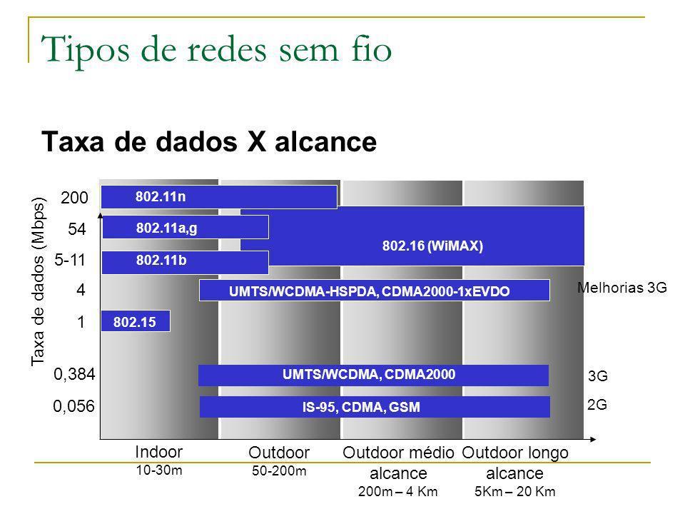 Tipos de redes sem fio Taxa de dados X alcance 200 54 5-11