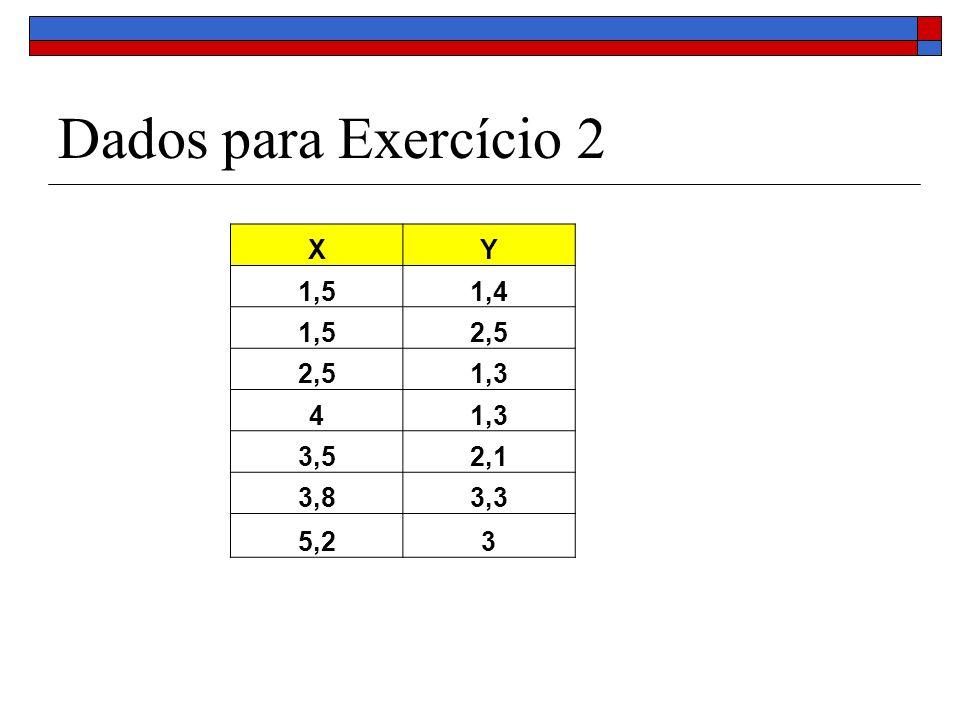 Dados para Exercício 2 X Y 1,5 1,4 2,5 1,3 4 3,5 2,1 3,8 3,3 5,2 3