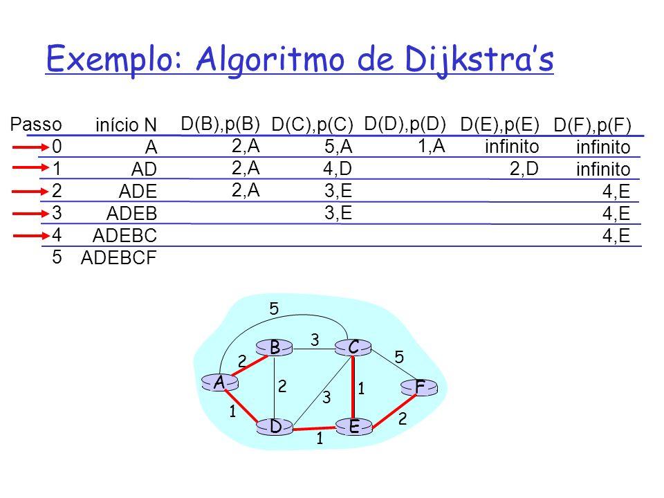 Exemplo: Algoritmo de Dijkstra's