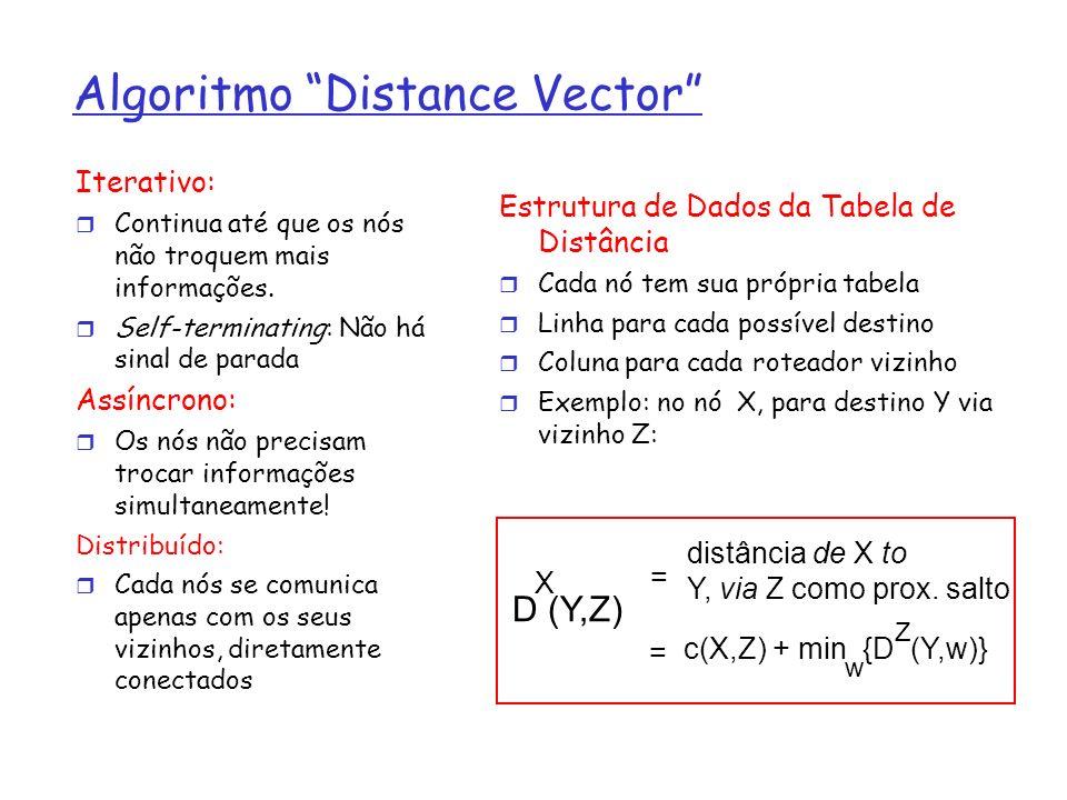 Algoritmo Distance Vector