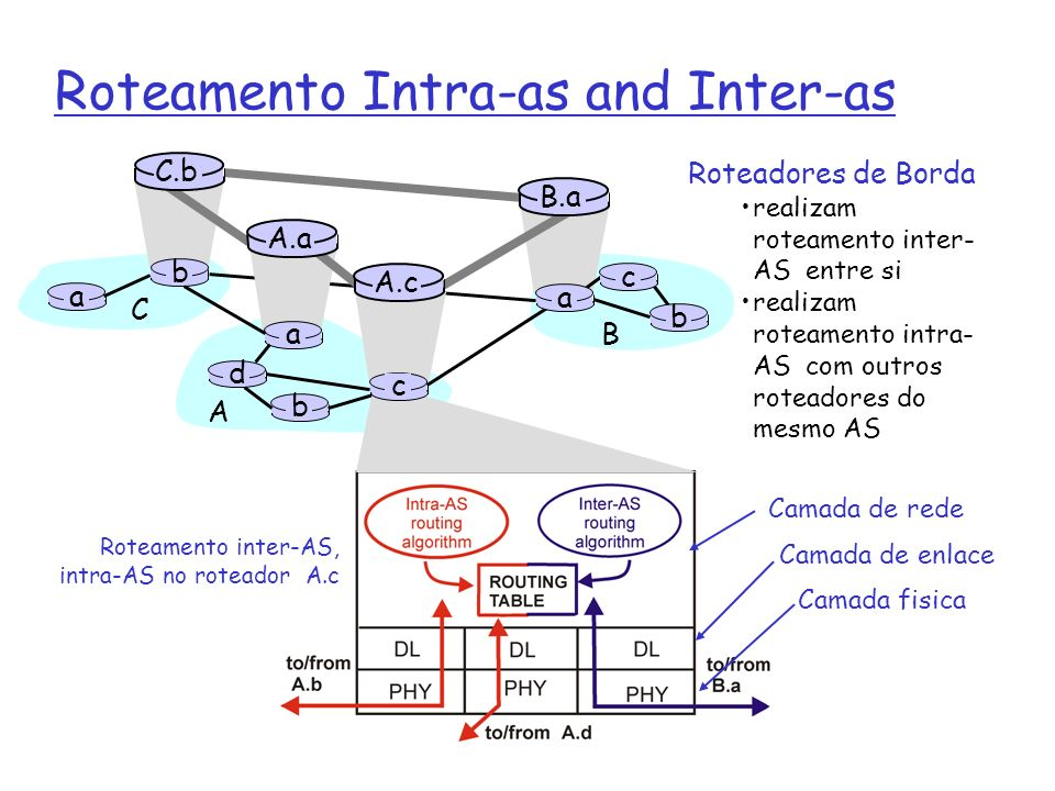 Roteamento Intra-as and Inter-as
