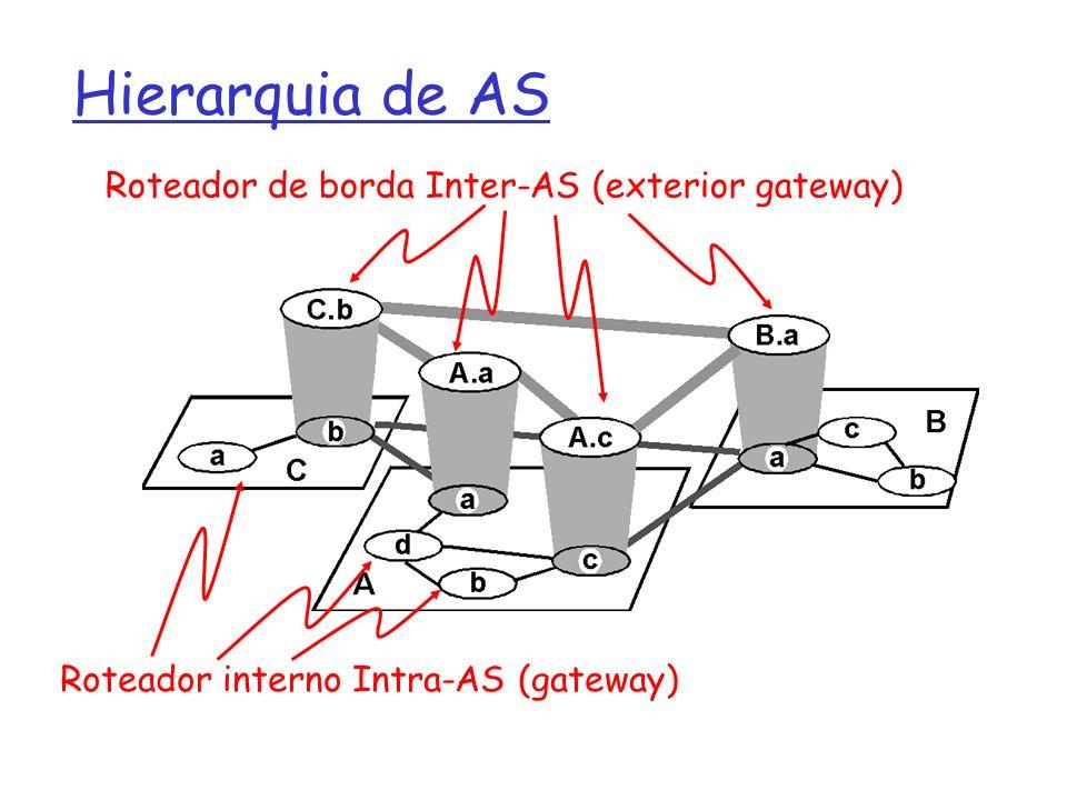Hierarquia de AS Roteador de borda Inter-AS (exterior gateway)