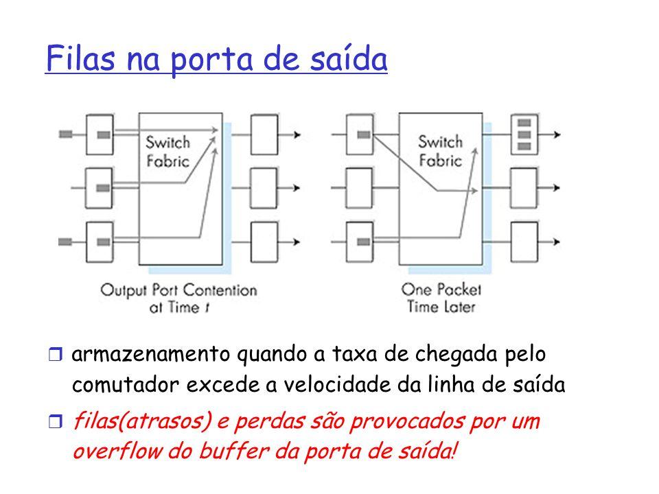 Filas na porta de saída armazenamento quando a taxa de chegada pelo comutador excede a velocidade da linha de saída.