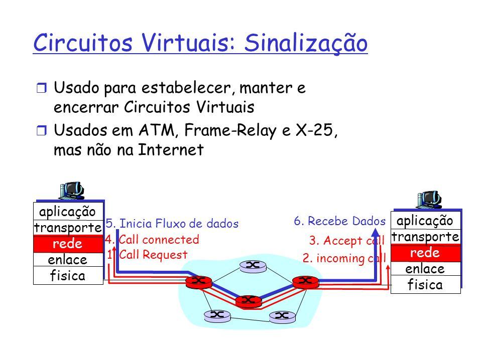 Circuitos Virtuais: Sinalização