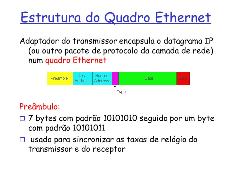 Estrutura do Quadro Ethernet