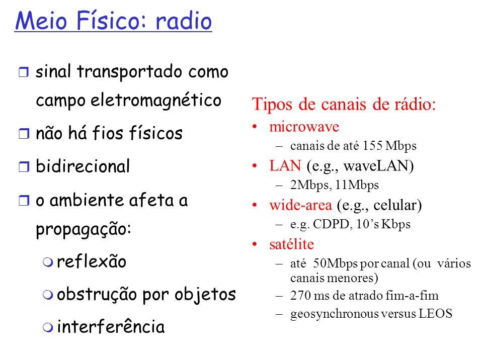 Meio Físico: radio Tipos de canais de rádio: não há fios físicos