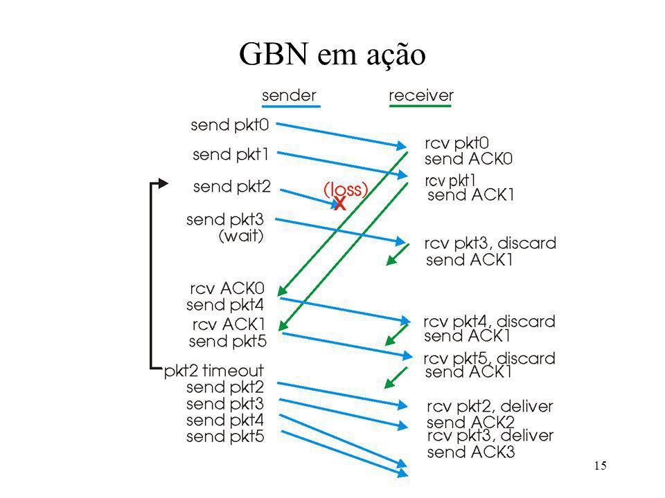 GBN em ação
