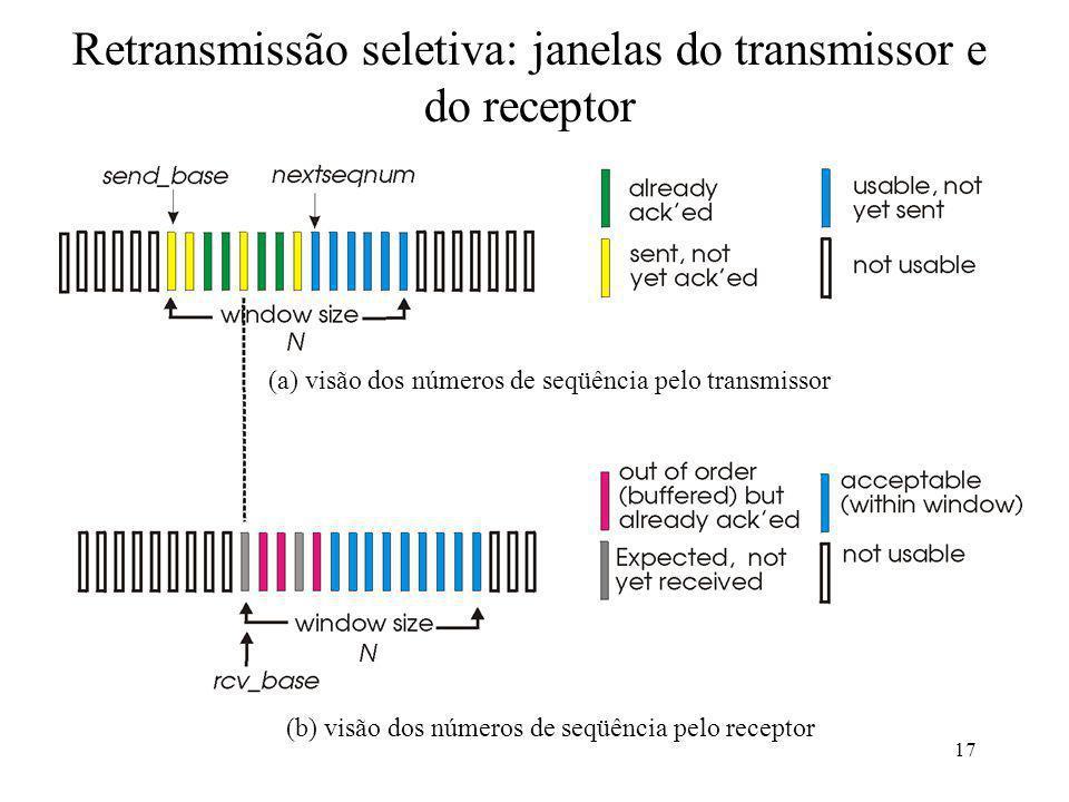 Retransmissão seletiva: janelas do transmissor e do receptor